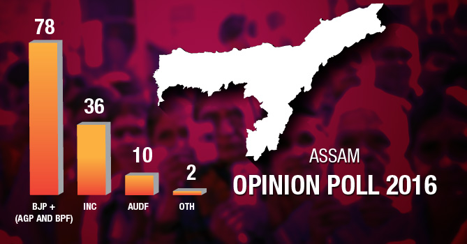 Assam Elections Opinion Poll
