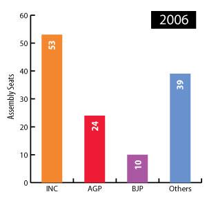assam election 2006 result