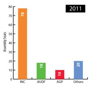 assam election 2011 result