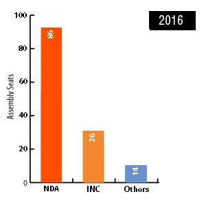 assam election 2016 result