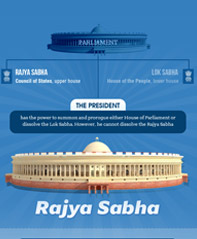 Indian Rajya Sabha Infographics