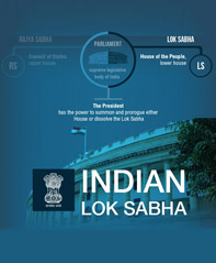 Indian Lok Sabha Infographics