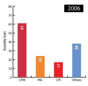 kerala election 2006 result