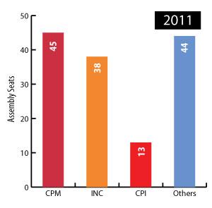 kerala election 2011 result