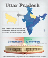 Uttar Pradesh (UP) Infographics