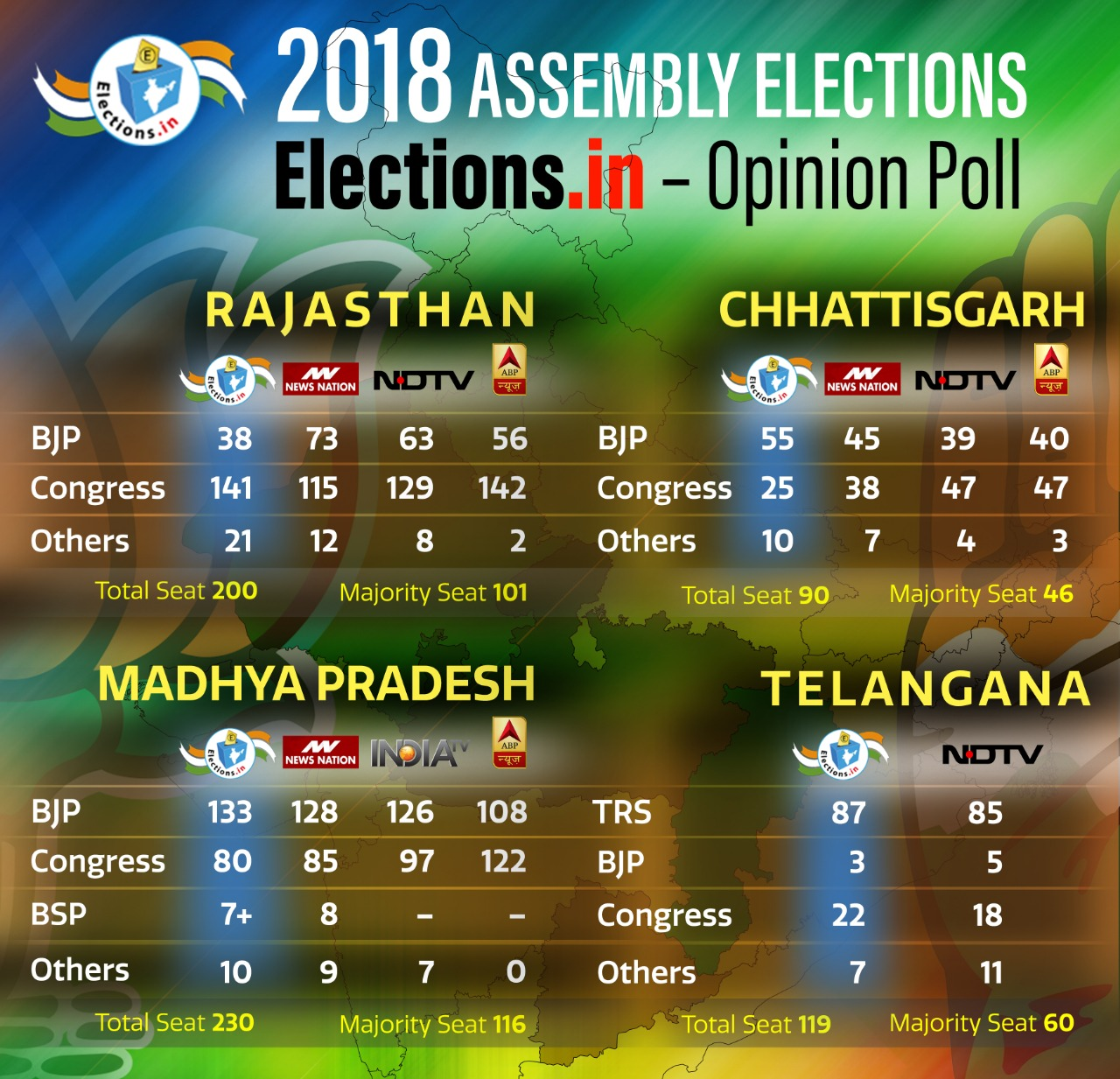Opinion poll 2018