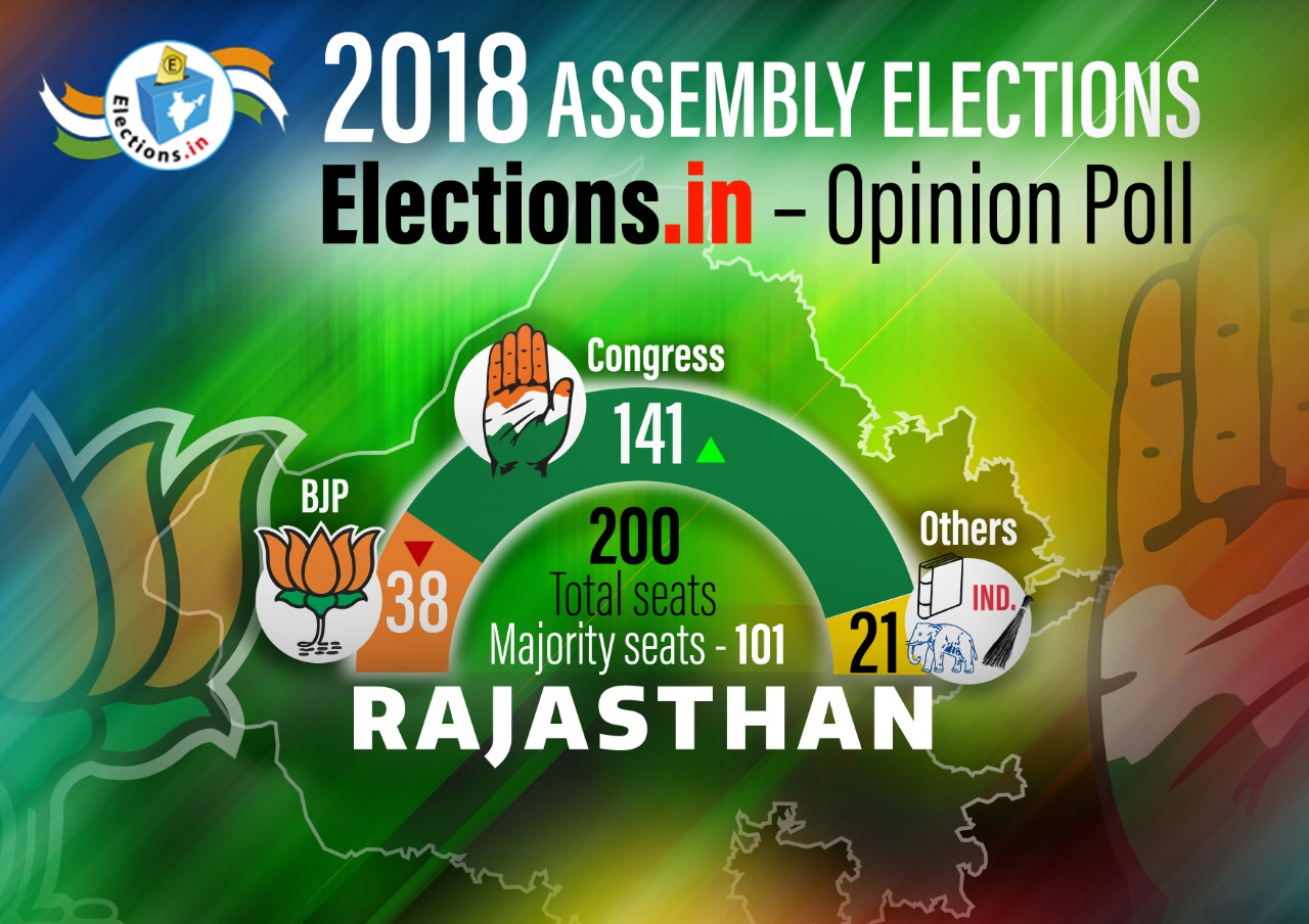 Rajasthan Opinion poll 2018